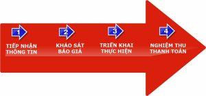 Quy trình vận chuyển nhà Thành Hưng